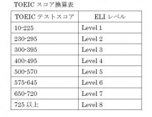 TOEICテストスコア換算表